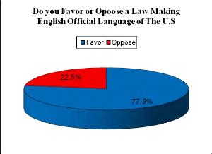 English should not be the official language of the US